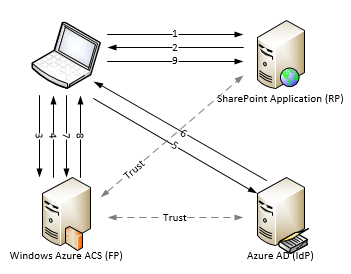 Using Windows Azure ACS as a Federation Provider for Azure AD